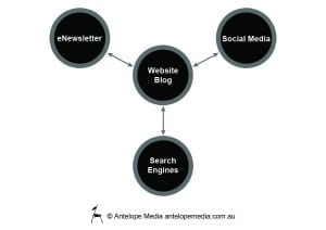 content marketing, how to, ecosystem, elements of content marketing